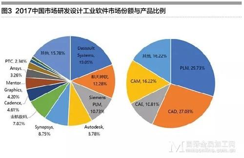一文读懂中国工业软件发展现状与趋势